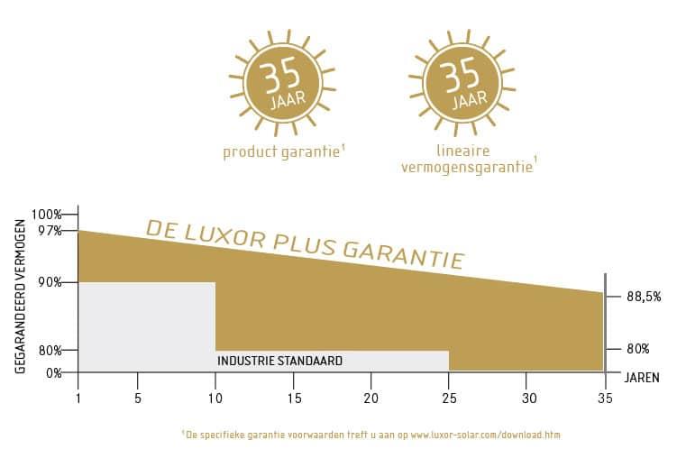 luxor-plus-garantie-1